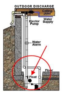 Leone Plumbing water-powered sump pump installation